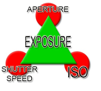 Exposure-Triangle